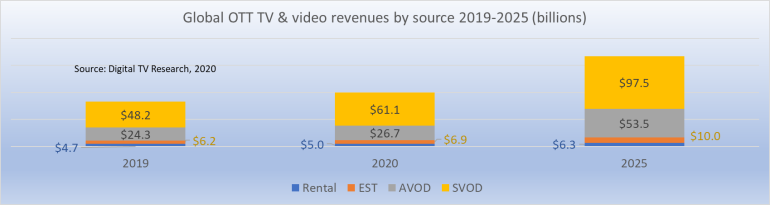 global OTT TV $ video revenues by source 2019-2025