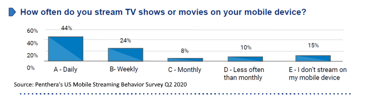 Frequency of smartphone video use US Q1 2020