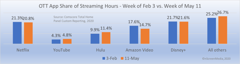 OTT app share of streaming hours Feb May 2020