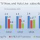 Sling TV ATT TV Now Hulu Live subs 2017-2020