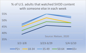 Co-viewing among US adults