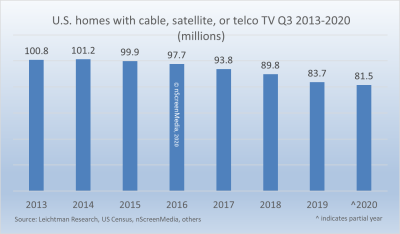 CST pay TV US homes 2012-2020