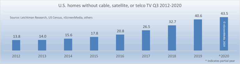 Non-CST pay TV US homes 2012-2020
