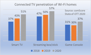 CTV device penetration of Wi-Fi homes
