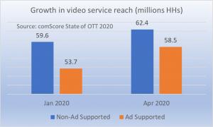 Growth in AVOD versus SVOD services Jan-Apr 2020