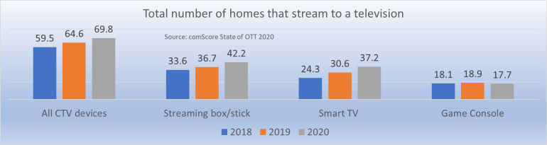 Total number of homes streaming to CTV 2020