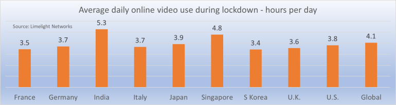 average online video usage during lockdown