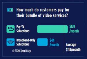 TV bundle cost