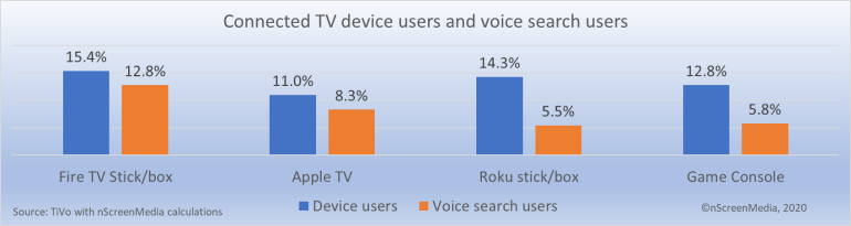 connected TV device and voice search users