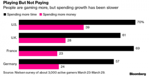 gaming and game spending increase during shelter-in-place