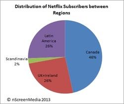 Distribution of Netflix Subscribers between regions