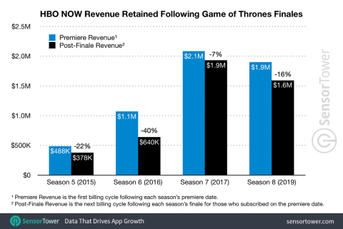 HBO Now new sub retention GOT