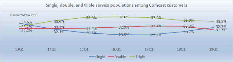 Single Double Triple service populations Comcast customers 2013-2019